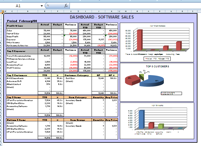 Theory And Practice Of Dashboards Vocal Laboratories Inc - Company dashboard template
